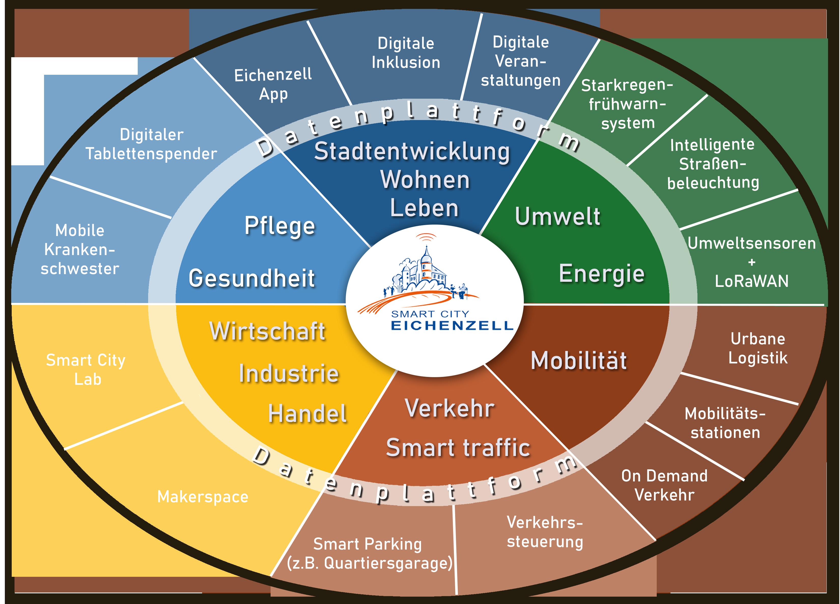 Grafik Smart City Eichenzell Projektübersicht